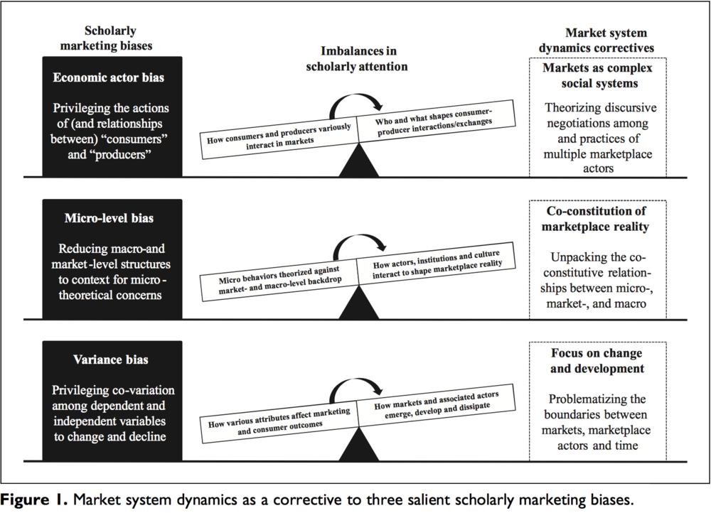 Market System Dynamics, Markus Giesler's Research